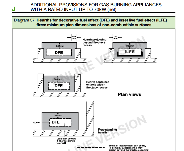 installation guidance for gas fire hearths