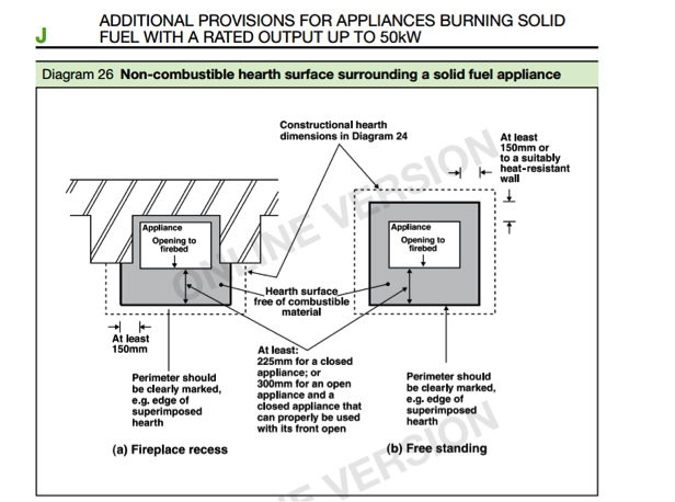 Installation guidance for Log Burner hearths
