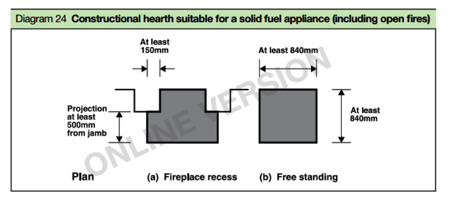 Guidance for Open Fireplace Hearth Construction